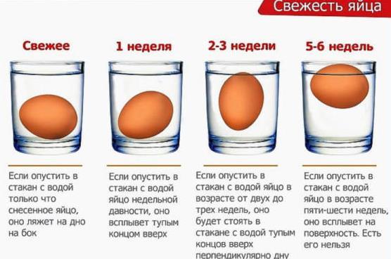 Как определить порчу с помощью яйца